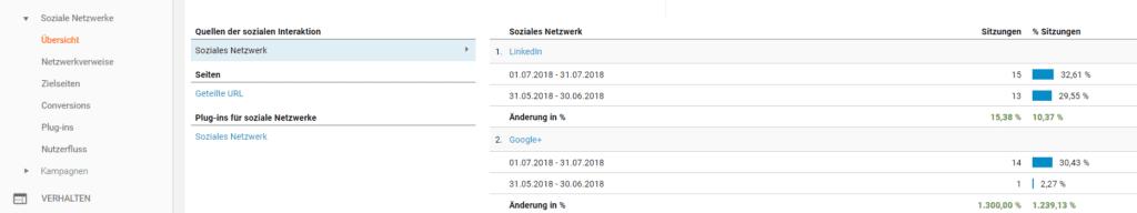 Soziale Interaktionen mit Google Analytics messen
