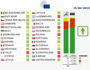 urheberrechtsreform abstimmung europischer rat
