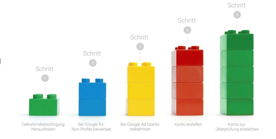 5 schritte google grants